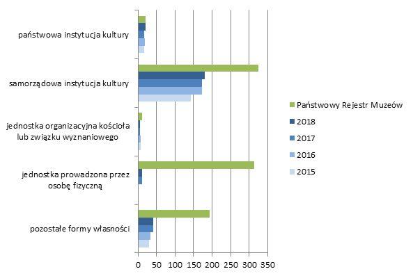 """Wykres 2. Jednostki biorące udział w projekcie """"Statystyka  muzeów""""  w latach 2015-2018"""